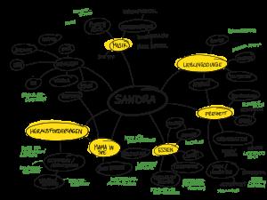 Geschenke finden Mindmap | Lösungsideen in vollständiger Mind-Map| Hallo Glück